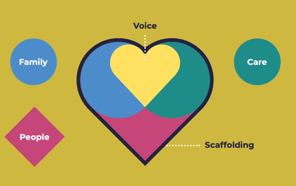 Illustrative diagram detailing the 4 pillars of The Promise in Scotland of family, voice, care, and people